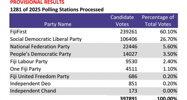 Provisional Results Of The General Elections