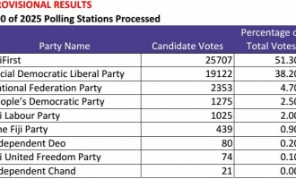 Provisional Results Round 8 And Party Percentage.