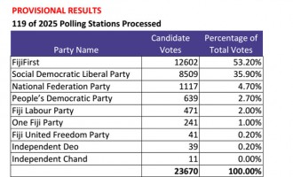 Provisional Result  Party Percentage
