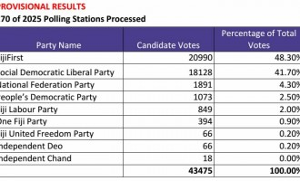 Provisional Results Round 7 And Party Percentage.
