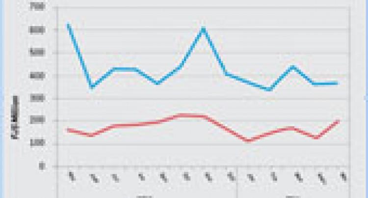 Our International Trade Merchandise Statistics