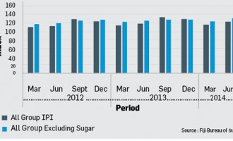 Production Index Up