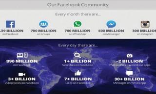 Mark Zuckerberg: Instagram And WhatsApp Are Facebooks In The Making