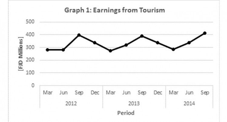 Focus: Tourism Earnings