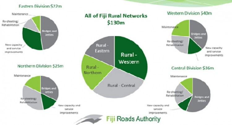 New Rural Access And Capacity Improvements This Year