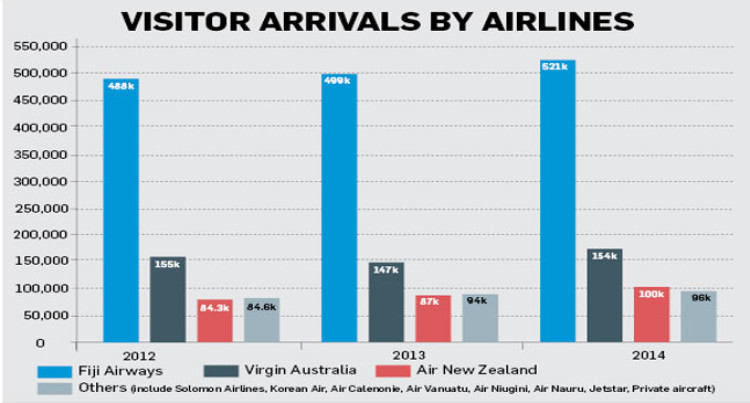 Almost 60 Per Cent Visitors Flew On Fiji Airways