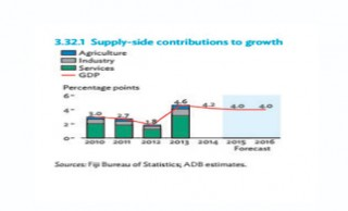 Asian Development Bank Underlines Our Growth