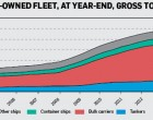 China-owned ships: A rapid rise to become the world's largest Fleets