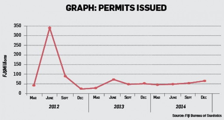 STATISTICAL ANALYSIS: Increase In Building Permits Issued