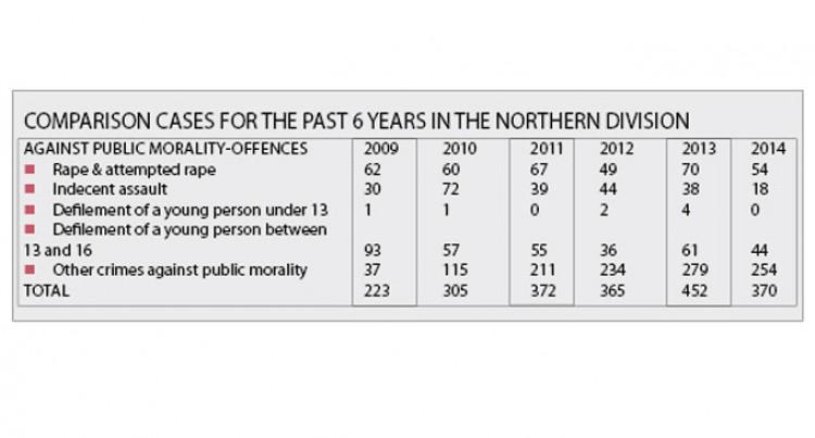 Sex Crimes Top North List