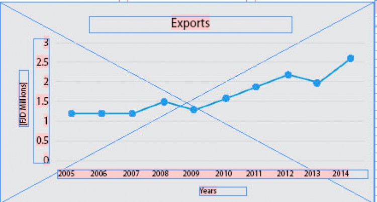 Focus Of The Week: Exports 2014