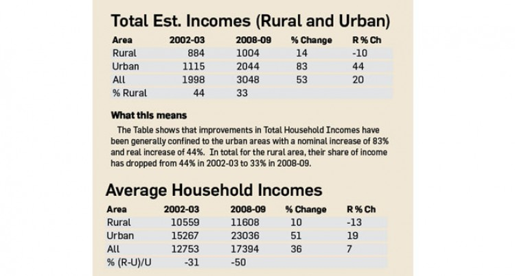 ANALYSIS: Household Expenditure And Income Survey