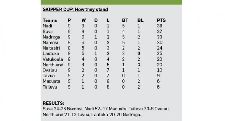 Lautoka Hold Nadroga To Draw