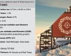 Fiji Airways Posts Best Ever Half Yearly Profit Of $17.5m
