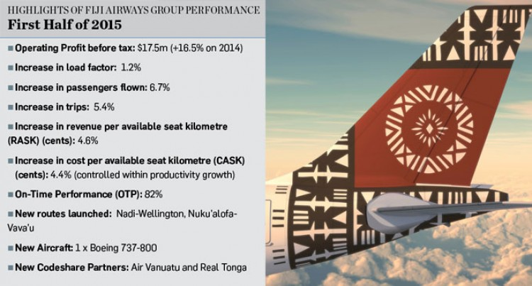 Fiji Airways Posts Best Ever Half Yearly Profit Of $17.5m