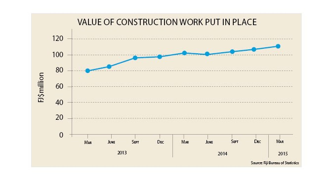 ANALYSIS: Construction Survey For March Quarter