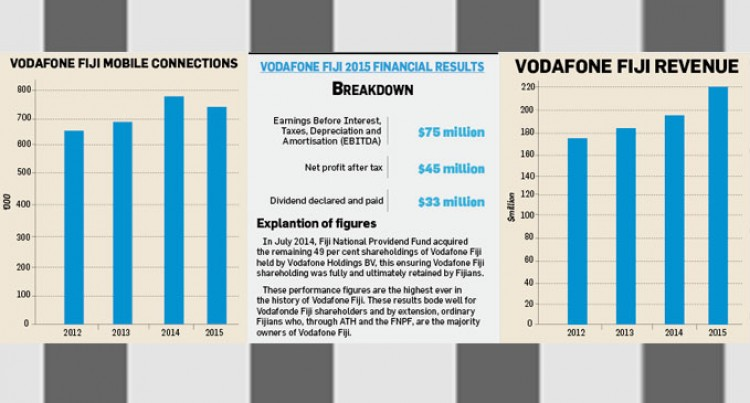 Vodafone Fiji: Mobile Subscription Saturation Point Reached