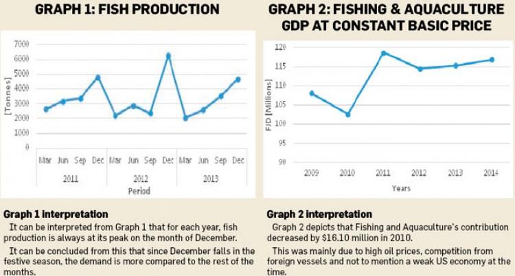 The Fijian Fishing Industry