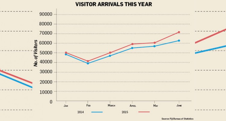 Looking At June With Highest Visitor Arrivals