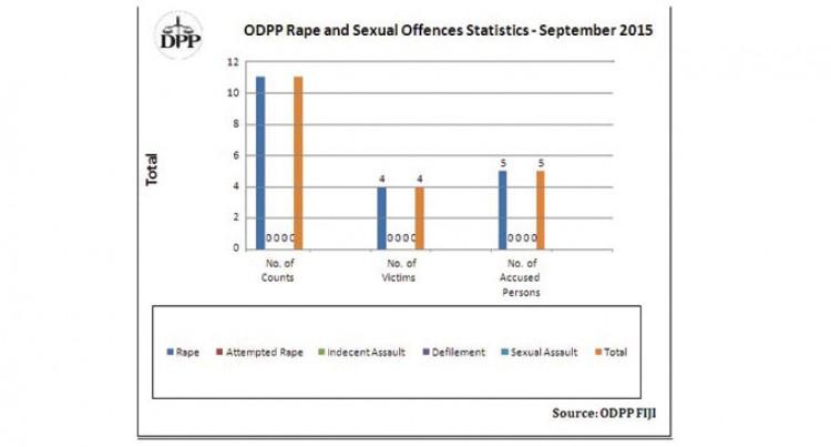 Rape Cases Decrease Last Month: ODPP