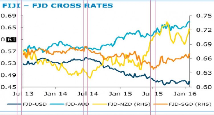 ANZ Research Says Another Challenging Year For Pacific Currencies