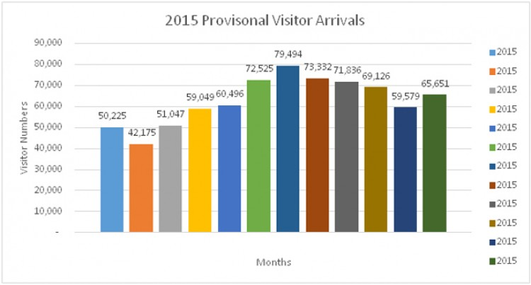 A Glance At Ur Tourism Outlook This Year