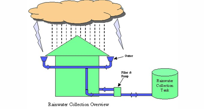 rain water harwesting with side heading Our products water for rain water harvesting super head filter some water tanks or on the wall and is suitable for both side and top.