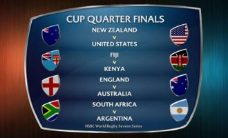 Fiji To Face Kenya In Quarters
