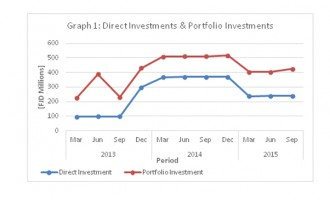 Fiji's international investment position
