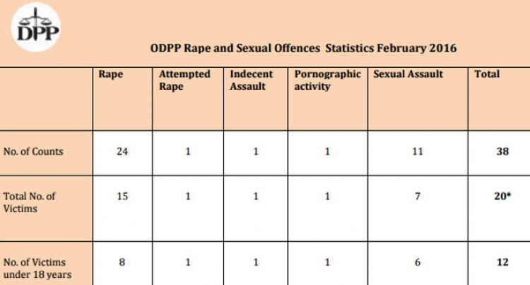 Rape And Sexual Offence Stats For The Month Of February