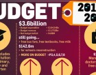 Budget Brief – A General Overview
