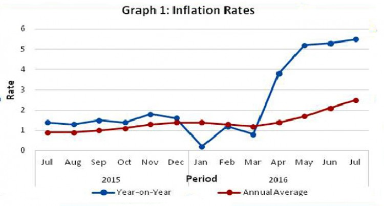 A Look At Inflation Rate For July
