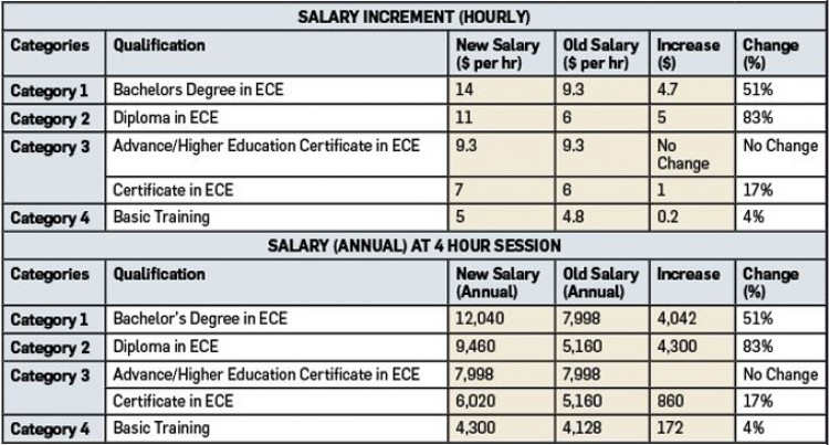 New Salary Structure For Early Childhood Teachers