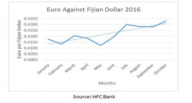 Euro News And Effects To The Fiji Economy