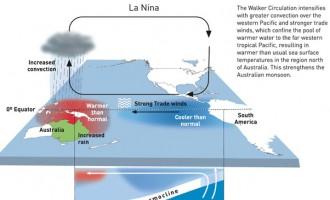 Impact of El Nino Tops Agenda