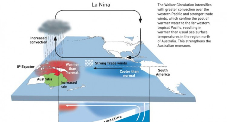 Impact of El Nino Tops Agenda