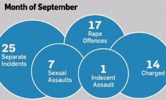ODPP Rape And Sexual Offences Statistics – September 2016