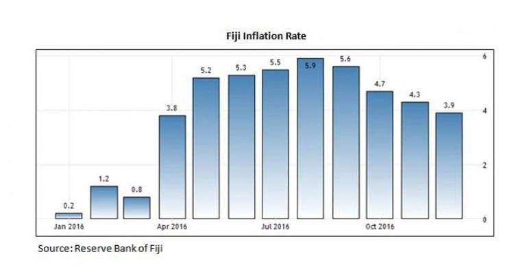 Consumer Price Index December 2016