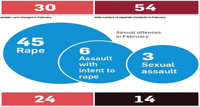 Rise In Rape Cases: We Have Lost Moral Values