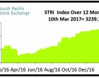 South Pacific Stock Exchange Market Review