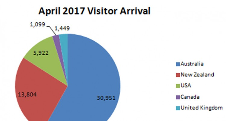 Visitor arrivals increased last month