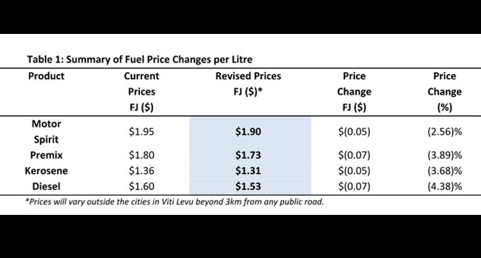 Fuel And LPG Prices Decrease
