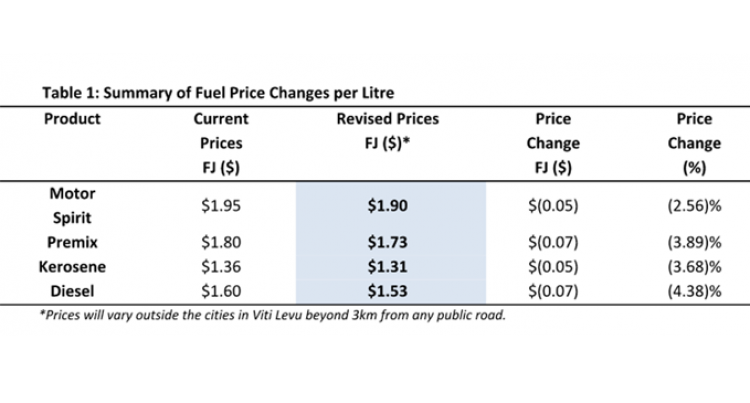 Fuel And LPG Prices Decrease