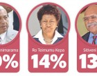 PM Preferred Leader By Far, Says New Poll