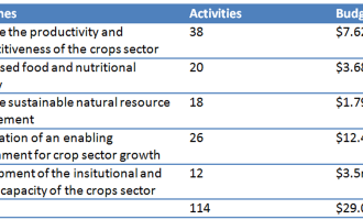 5-year Plan To Assist  Agriculture Development