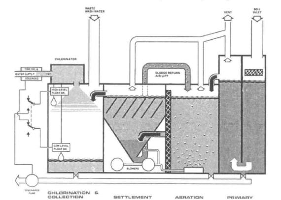 Marine Sewage plant image from Marine Insight.