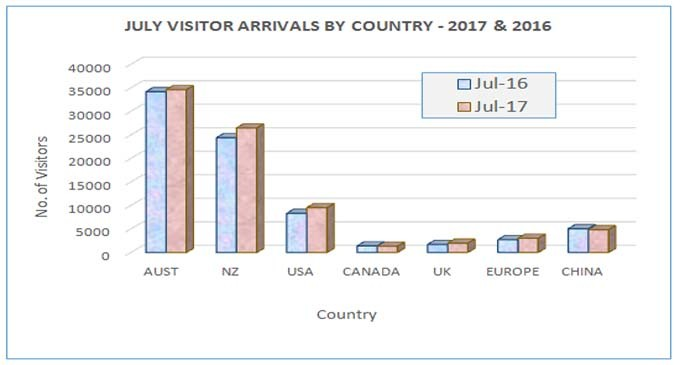 Visitor Arrivals Exceeded  90,000 Mark in July