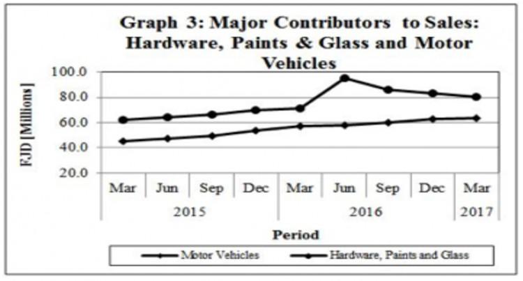 Wholesale and Retail Trade Statistics – First Quarter 2017