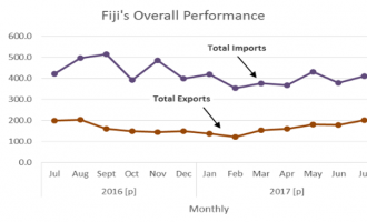Marginal Changes in International Merchandise Trade Data