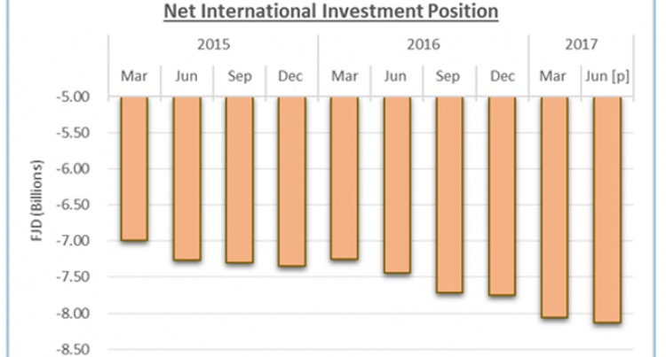 International Investment Position – June 2017